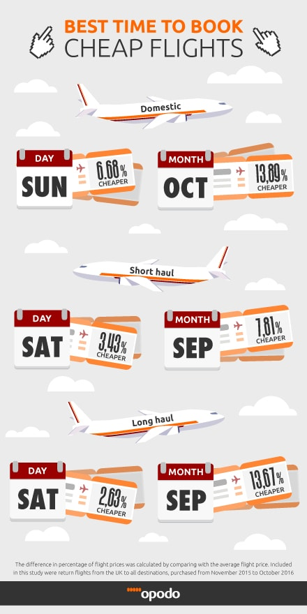 Best Time to Book a Flight Infographic